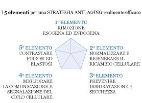 Strategia anti-invecchiamento - JC Italia